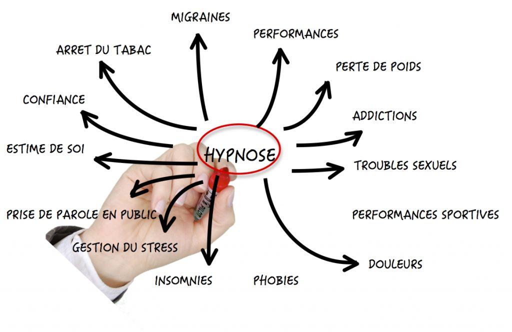L'hypnose: pour quelles problématiques?